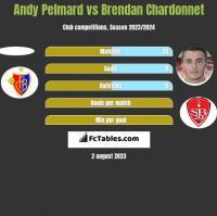 Andy Pelmard vs Brendan Chardonnet h2h player stats