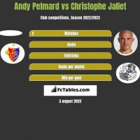 Andy Pelmard vs Christophe Jallet h2h player stats