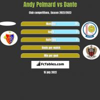 Andy Pelmard vs Dante h2h player stats