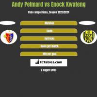 Andy Pelmard vs Enock Kwateng h2h player stats