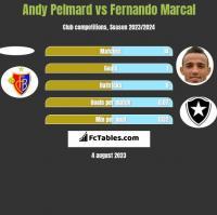 Andy Pelmard vs Fernando Marcal h2h player stats