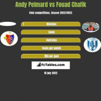 Andy Pelmard vs Fouad Chafik h2h player stats
