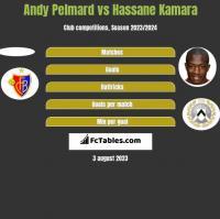 Andy Pelmard vs Hassane Kamara h2h player stats