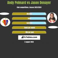 Andy Pelmard vs Jason Denayer h2h player stats