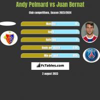 Andy Pelmard vs Juan Bernat h2h player stats