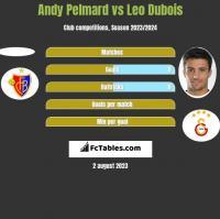 Andy Pelmard vs Leo Dubois h2h player stats
