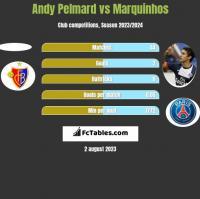 Andy Pelmard vs Marquinhos h2h player stats