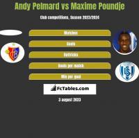 Andy Pelmard vs Maxime Poundje h2h player stats