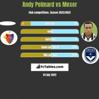 Andy Pelmard vs Mexer h2h player stats