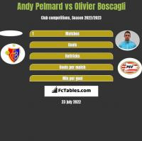 Andy Pelmard vs Olivier Boscagli h2h player stats