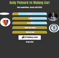 Andy Pelmard vs Malang Sarr h2h player stats