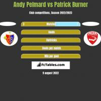 Andy Pelmard vs Patrick Burner h2h player stats