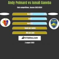 Andy Pelmard vs Ismail Aaneba h2h player stats