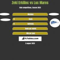 Zeki Erkilinc vs Luc Mares h2h player stats