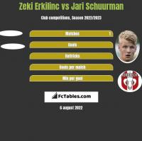 Zeki Erkilinc vs Jari Schuurman h2h player stats
