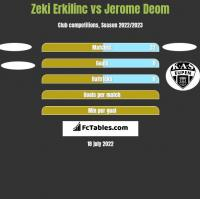 Zeki Erkilinc vs Jerome Deom h2h player stats
