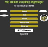 Zeki Erkilinc vs Quincy Hogesteger h2h player stats