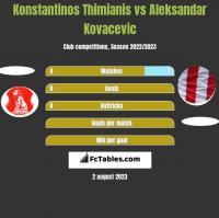 Konstantinos Thimianis vs Aleksandar Kovacevic h2h player stats