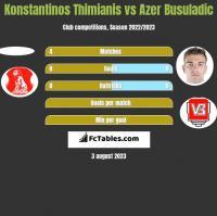 Konstantinos Thimianis vs Azer Busuladic h2h player stats