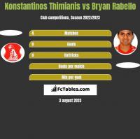 Konstantinos Thimianis vs Bryan Rabello h2h player stats