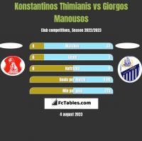 Konstantinos Thimianis vs Giorgos Manousos h2h player stats