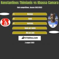Konstantinos Thimianis vs Khassa Camara h2h player stats
