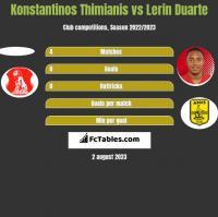 Konstantinos Thimianis vs Lerin Duarte h2h player stats