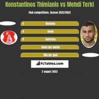 Konstantinos Thimianis vs Mehdi Terki h2h player stats