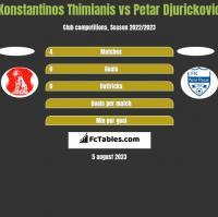 Konstantinos Thimianis vs Petar Djurickovic h2h player stats
