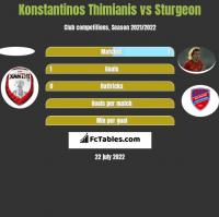 Konstantinos Thimianis vs Sturgeon h2h player stats