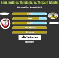 Konstantinos Thimianis vs Thibault Moulin h2h player stats