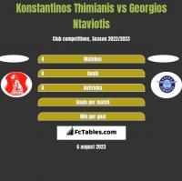 Konstantinos Thimianis vs Georgios Ntaviotis h2h player stats