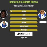 Romario vs Alberto Bueno h2h player stats