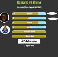 Romario vs Bruno h2h player stats
