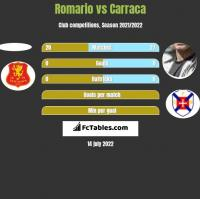 Romario vs Carraca h2h player stats
