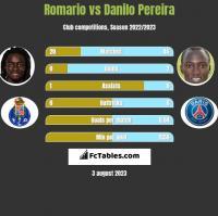 Romario vs Danilo Pereira h2h player stats