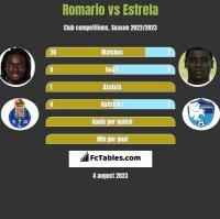 Romario vs Estrela h2h player stats