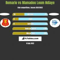 Romario vs Mamadou Loum Ndiaye h2h player stats