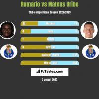 Romario vs Mateus Uribe h2h player stats