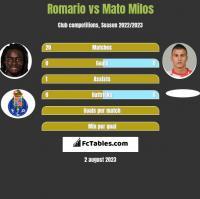 Romario vs Mato Milos h2h player stats