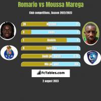 Romario vs Moussa Marega h2h player stats