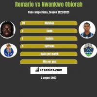 Romario vs Nwankwo Obiorah h2h player stats