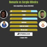 Romario vs Sergio Oliveira h2h player stats