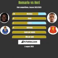 Romario vs Heri h2h player stats