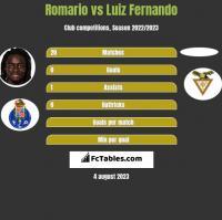 Romario vs Luiz Fernando h2h player stats