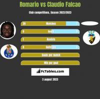 Romario vs Claudio Falcao h2h player stats
