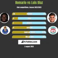 Romario vs Luis Diaz h2h player stats