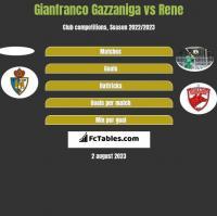 Gianfranco Gazzaniga vs Rene h2h player stats