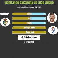 Gianfranco Gazzaniga vs Luca Zidane h2h player stats