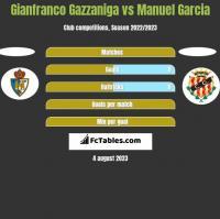 Gianfranco Gazzaniga vs Manuel Garcia h2h player stats